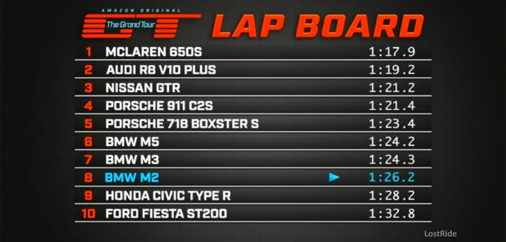 The Grand Tour Fastest Lap times